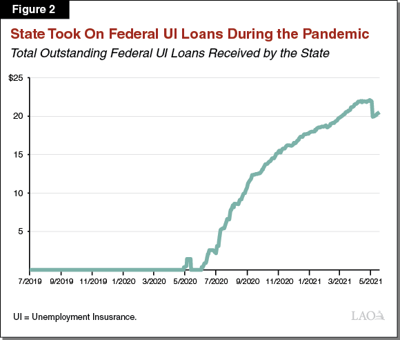 Figure 2: State Took on Federal Loans
