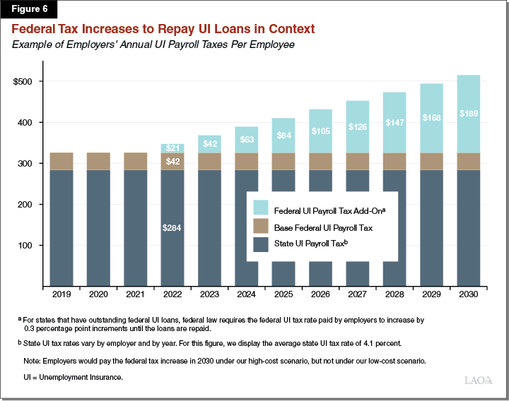 Figure 6: Federal Tax Increases to Repay UI Loans in Context