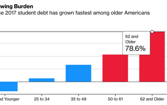 Student Loan: Growing Share of $1.7 Trillion Debt Pile Held by Older Americans